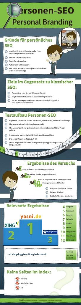 Infografik Personen SEO und Personal Branding